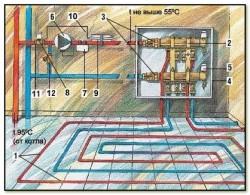 теплый пол под плитку водяной